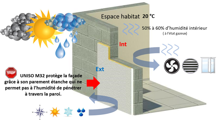 Solution de protection de façades Uniso